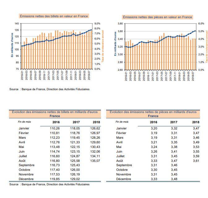 2016-2018 / Emission de billets en euros par la Banque de France