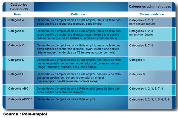 Les catégories de Pôle Emploi