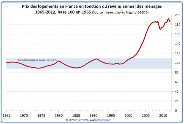 Prix 1965 - 2012 des logements en France en fonction du revenu annuel des ménages