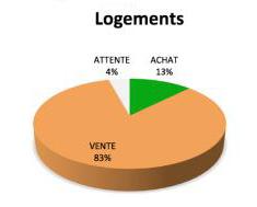 Immobilier des Notaires, février 2012, conseils achats logements = 13 %, conseils ventes logements 83 %