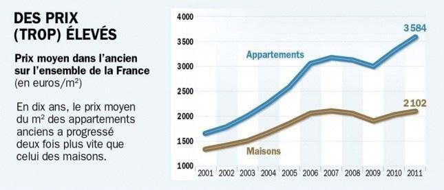 Des prix trop élevés pour l'immobilier ancien en France