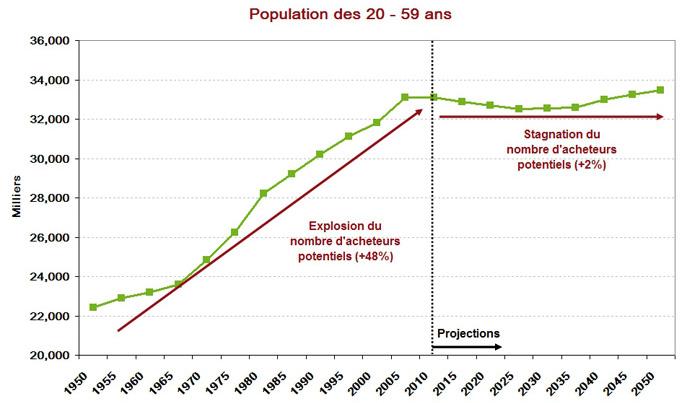 Population des 20 - 59 ans
