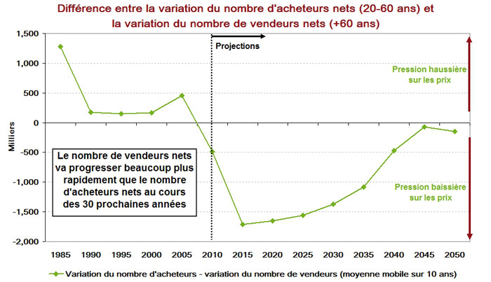 Différence variation acheteurs et vendeurs nets en immobilier