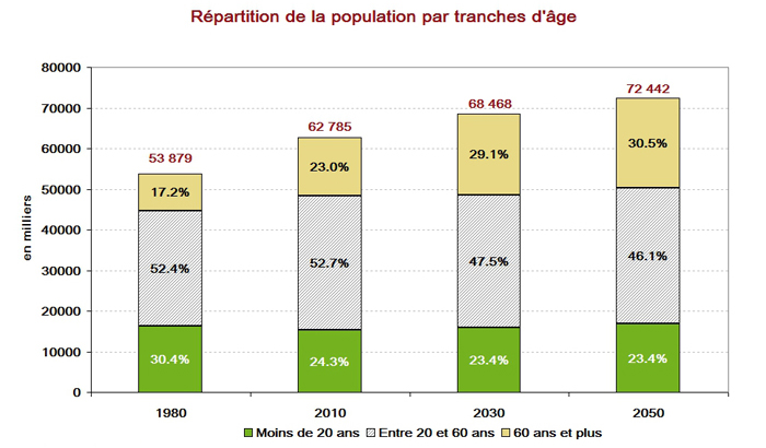 Répartition de la population par tranches d'âge