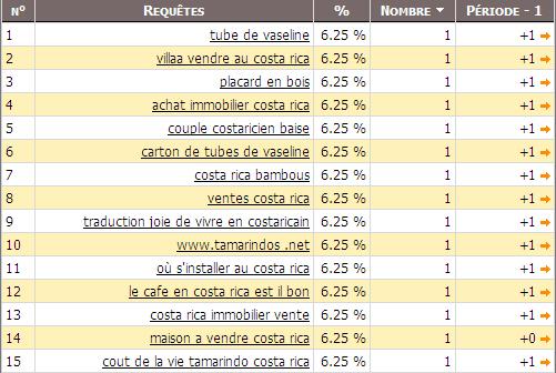 Requêtes de Internautes - 31 mai 2012
