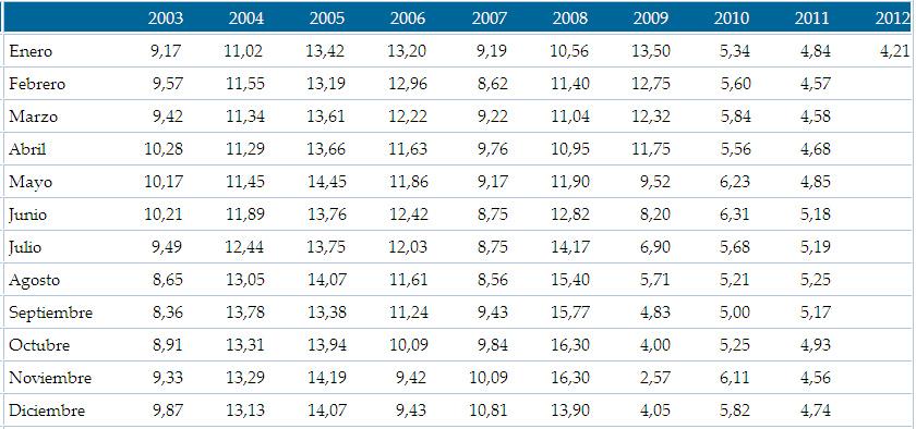 Tableau de l'inflation annuelle au Costa Rica de 2003 à 2012