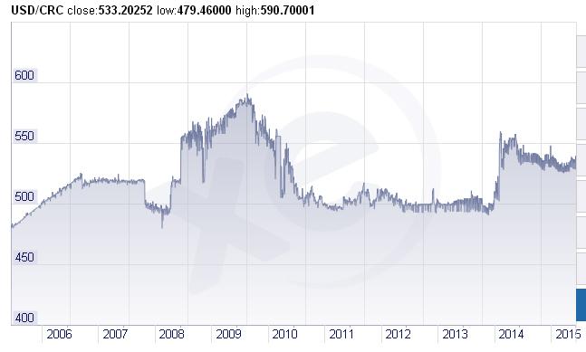 Graphique USD/CRC (Colon du Costa Rica) pour la période 2006 - 2015